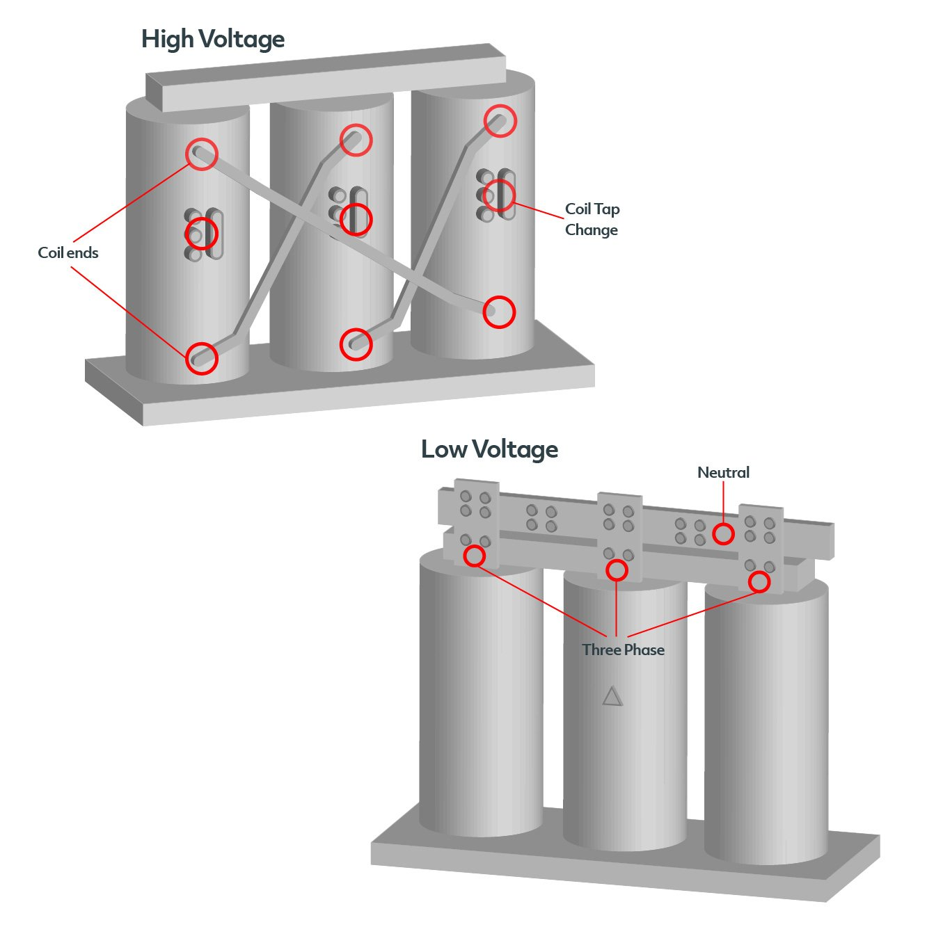 Protect your electrical infrastructure with Exertherm 24x7 Thermal Condition Monitoring.
